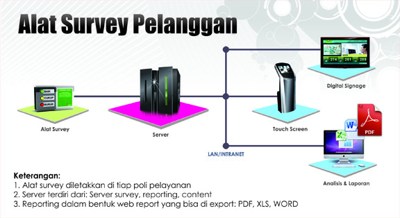 sistem-alat-survey-pelanggan